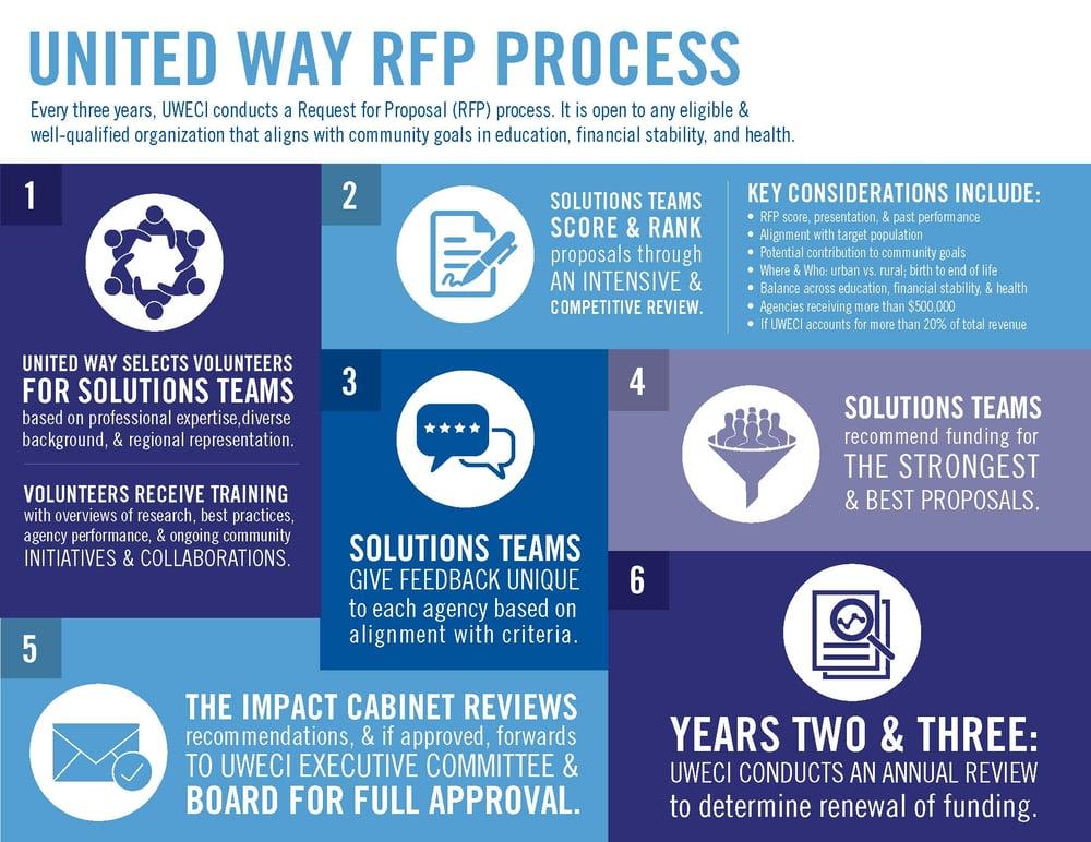 RFP-Process-Graphic